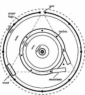 Fire Circle Alchemy By Jeff Mcbride